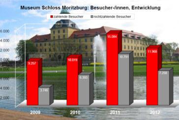 Mit Aufwärtstrend – Museum Schloss Moritzburg's Besucherzahlen.