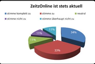 Unsere Umfrage: erste Bilanz, erste Konsequenzen